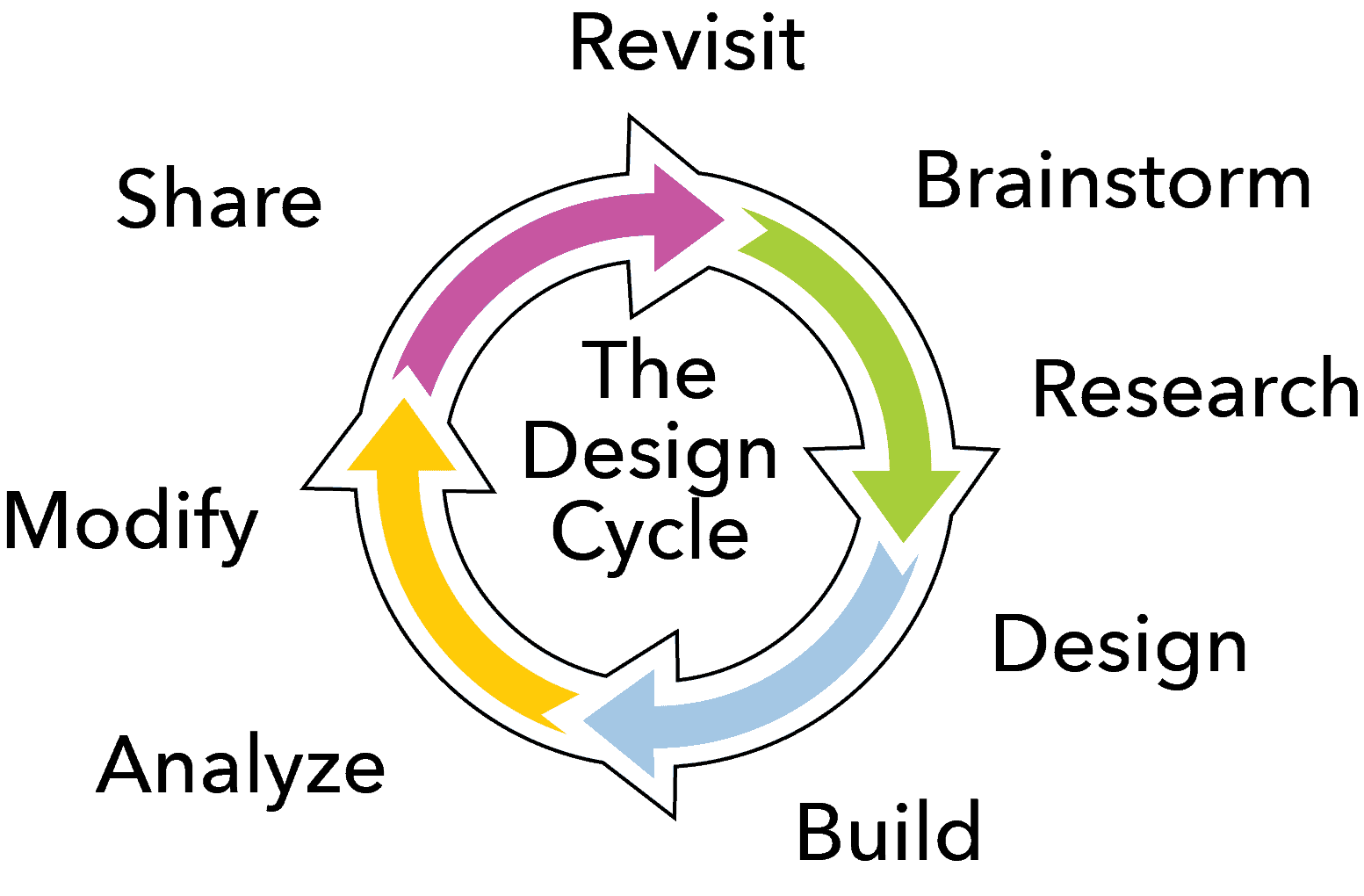 The Design Cycle